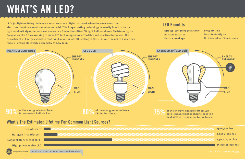 How Do Led Lights Work >> How Do Led Lights Benefit Homeowners A Simple Explanation